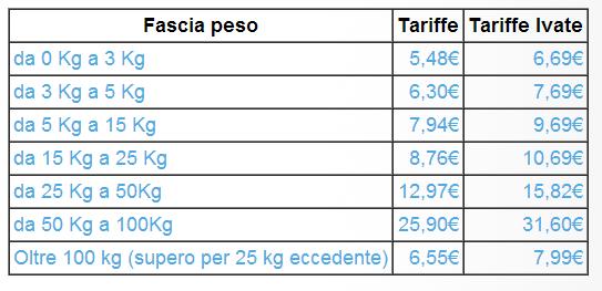 Spedire pacchi da casa a partire da 6,39€!  vespista2
